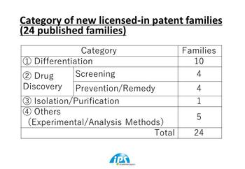 Category of new licensed-in patet families.jpg